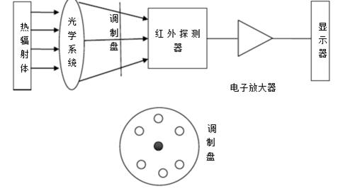 探索红外测温仪的内部结构